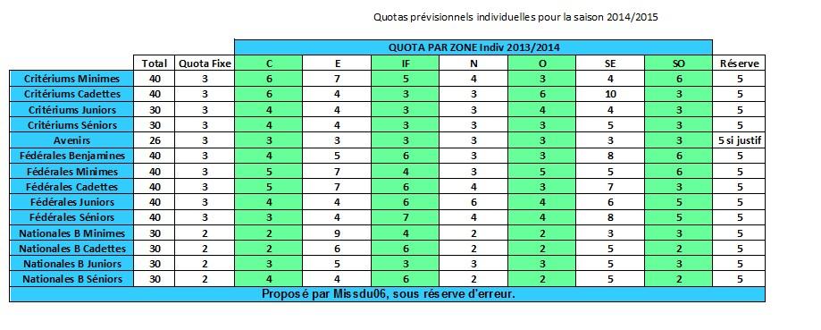 quotas pour les France - Page 10 953304INDIV2015