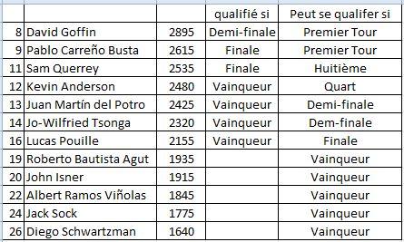 Classement ATP et WTA - Page 15 141022Bercy2017