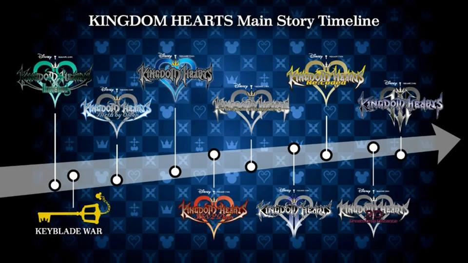Kingdom Hearts III 1474062015614019952478605007414866526574938599777n