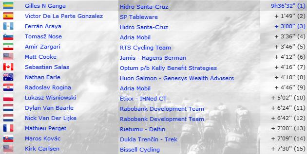 [PCM 2013] Hidro Santa-Cruz [Vuelta al Tachira en Bicicleta] 15331402ClassementGnral
