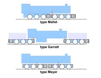 Les locomotives à vapeur articulées 196780Locomotivesarticules
