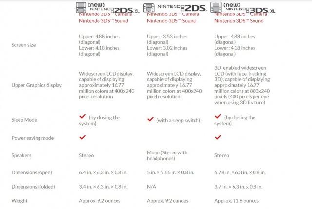 Nintendo annonce une nouvelle console portable : La New 2DS XL 2272341c93aa8c0712a5dd9699b4ea44606dff