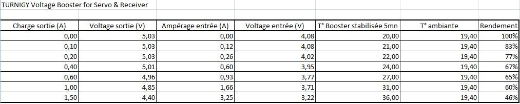 Test inside - TURNIGY Voltage Booster for Servo & Receiver 238575TURNIGYVoltageBoosterforServoReceiver