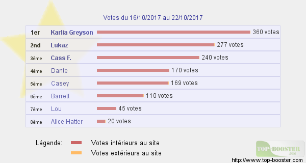 Top sites - Page 14 249188classementtemp