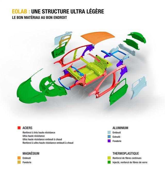 1l/100km : EOLAB, vitrine de l'innovation Renault pour l'environnement 2505476177916