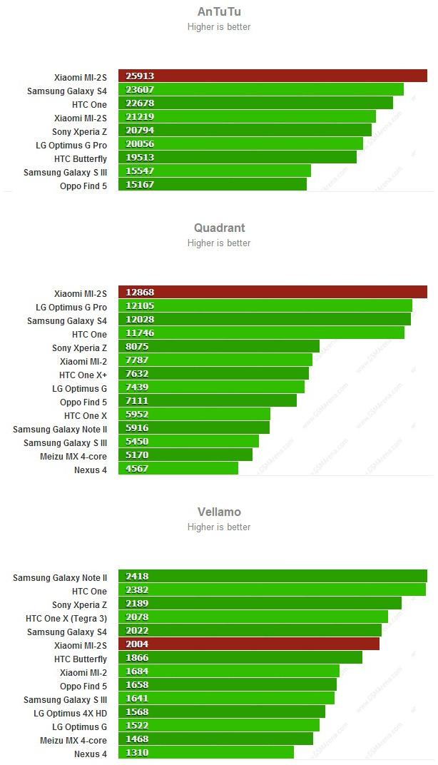 [INFO] Xiaomi Mi2S / Mi2A 286151477367739ad04d4aa4b3ae45de858019