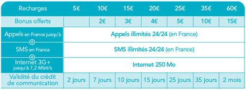 Bouygues Telecom lance les Cartes Prépayées avec appels et SMS illimités 298448bouyguescarteformule2424