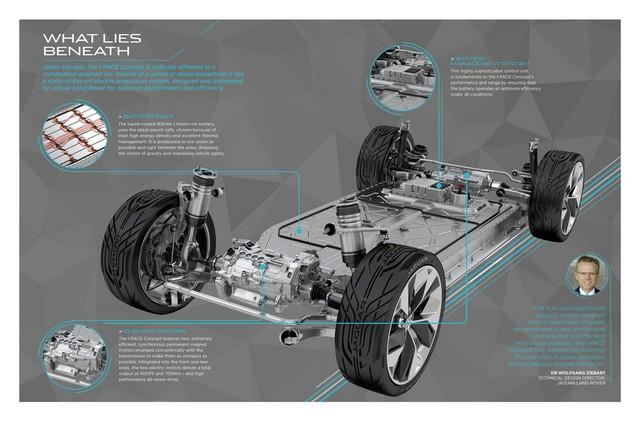 Jaguar Dévoile Le Concept I-PACE : Le SUV Électrique Performant 312562jagipaceinfoconceptwhatliesbeneath141116