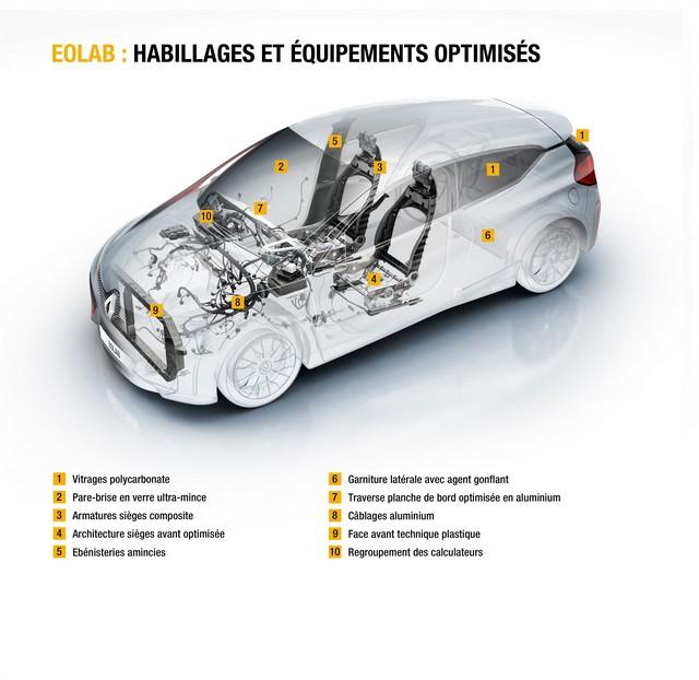 1l/100km : EOLAB, vitrine de l'innovation Renault pour l'environnement 3805496178516