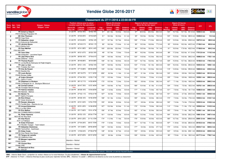 L'Everest des Mers le Vendée Globe 2016 - Page 5 38194027111622h001of1