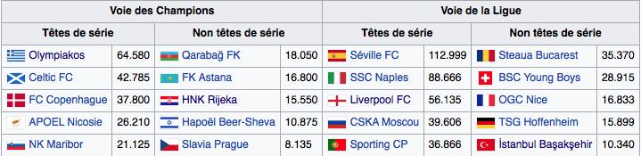Analyse des Matchs de Ligue Des Champions 2017 - 2018 384033Capturedcran20170803100055