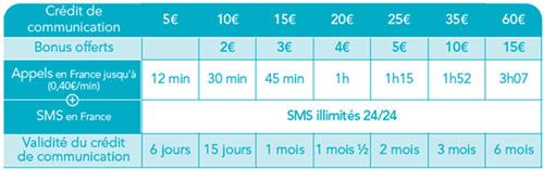 Bouygues Telecom lance les Cartes Prépayées avec appels et SMS illimités 387863bouyguescarteformuleclassique