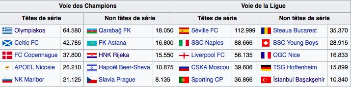 Analyse des Matchs de Ligue Des Champions 2017 - 2018 417325Capturedcran20170808180442