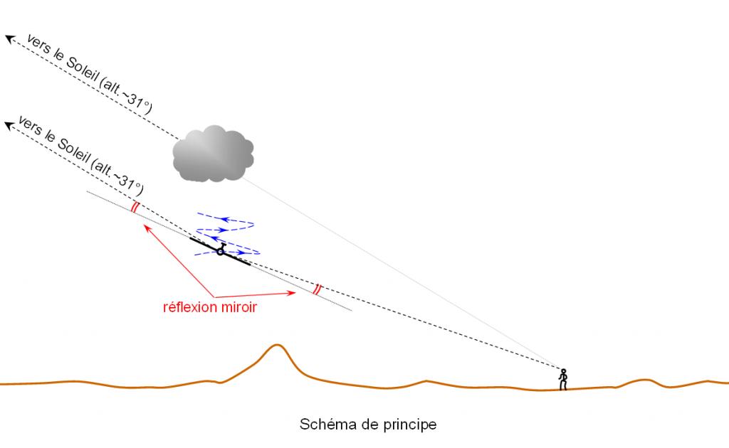 2012: le 18/05 à 18h - sorte de disque lumineuxLumière étrange dans le ciel  - Villeneuve Les Avignon (30)  - Page 3 435756Equinoxe4