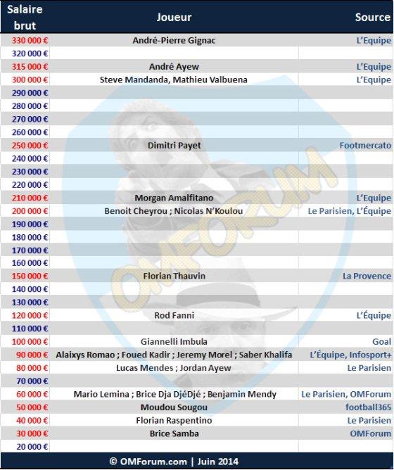 Les salaires à l'OM - Page 8 437895salaires1415