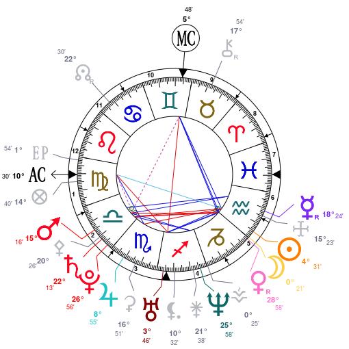 Thème natal d'un astrocurieux  477041ThmenatalpersonneldomificationCupidus