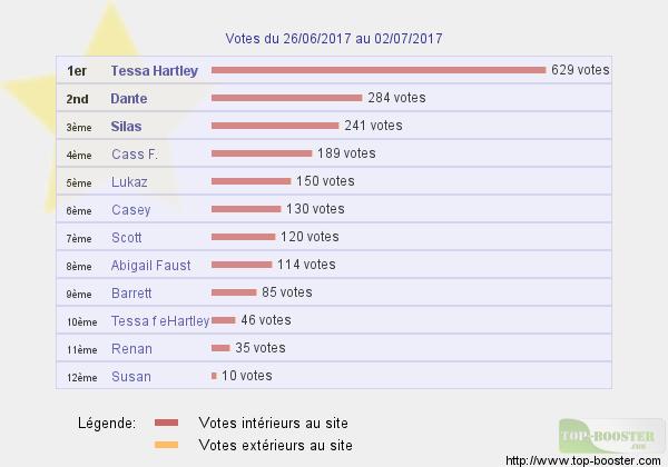 Top sites - Page 12 489319classementtemp