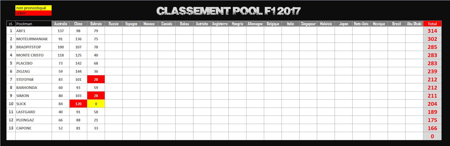Pool de F1 - Page 3 494844CLPOOL2017