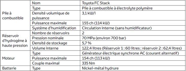"""Toyota se projette dans le futur avec la berline à pile à combustible 'Mirai'"""" 506354toyotaFuelCellSystem"""