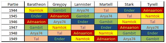 [Informations] Grand Tournoi de Westeros Edition 2014 remporté par Arya74!!! 509274finale