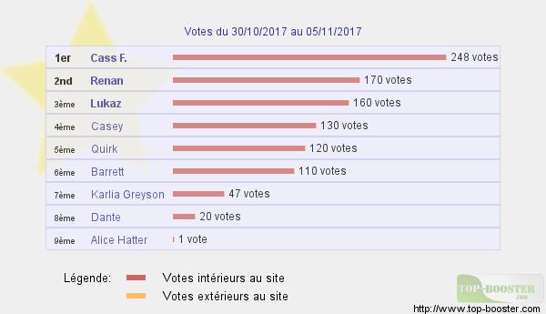 Top sites - Page 14 510222classementtemp
