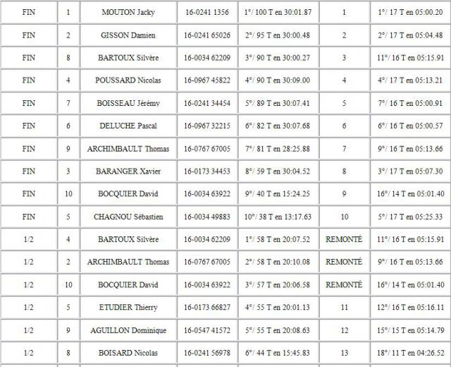 LIGUE O/P 1/8-1/10 DU 20/03/2011 535489OPEN4X4