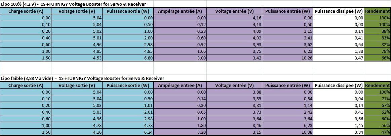 Test inside - TURNIGY Voltage Booster for Servo & Receiver 574225TURNIGYVoltageBoosterforServoReceiver