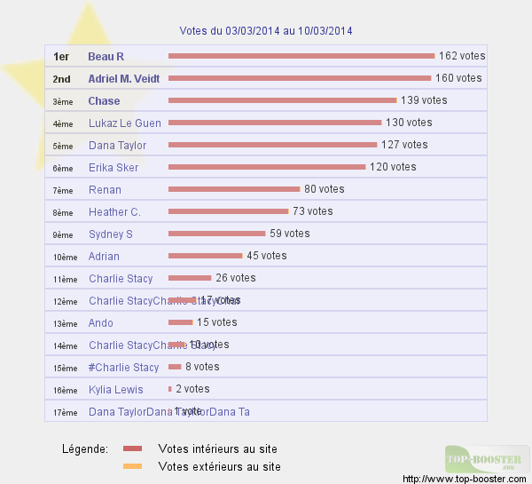 Top sites 588415classementtemp