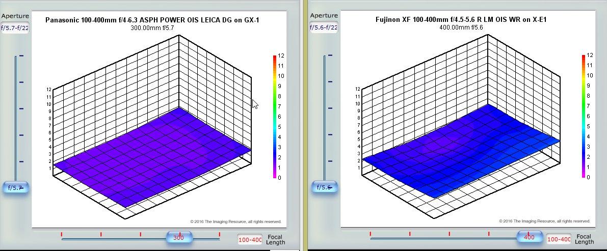 Lumix 100-400 - Page 21 632177leicafuji100400