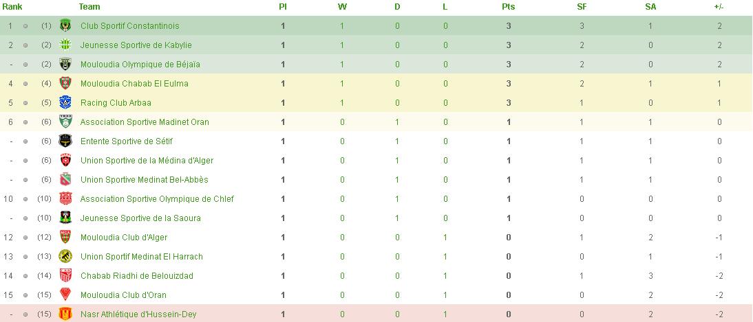 Championnat de Ligue 1 [2014-2015] 643257cj1