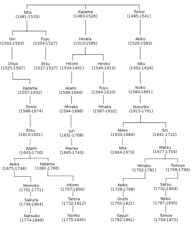 Article de l'encyclopédie des joueurs 675738gnalogieorigine