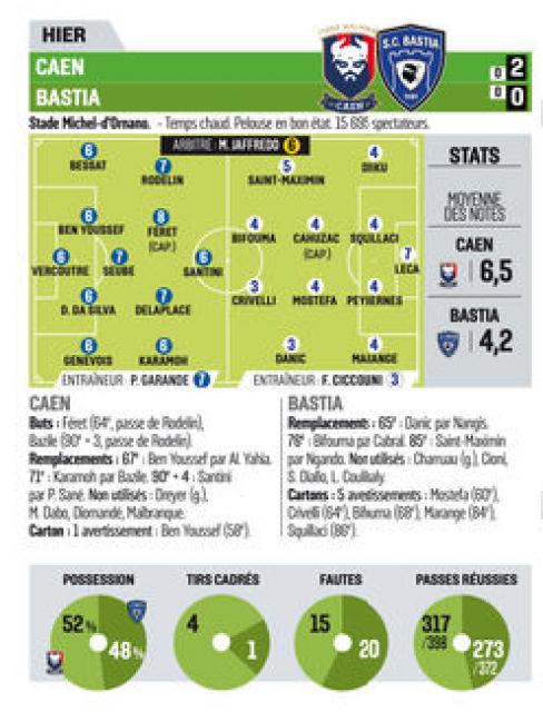 [3e journée de L1] SM Caen 2-0 SC Bastia 676739notes