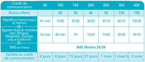 Bouygues Telecom lance les Cartes Prépayées avec appels et SMS illimités 677990bouyguescarteformulemaxi