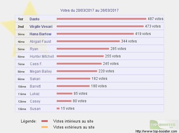 Top sites - Page 12 681652classementtemp