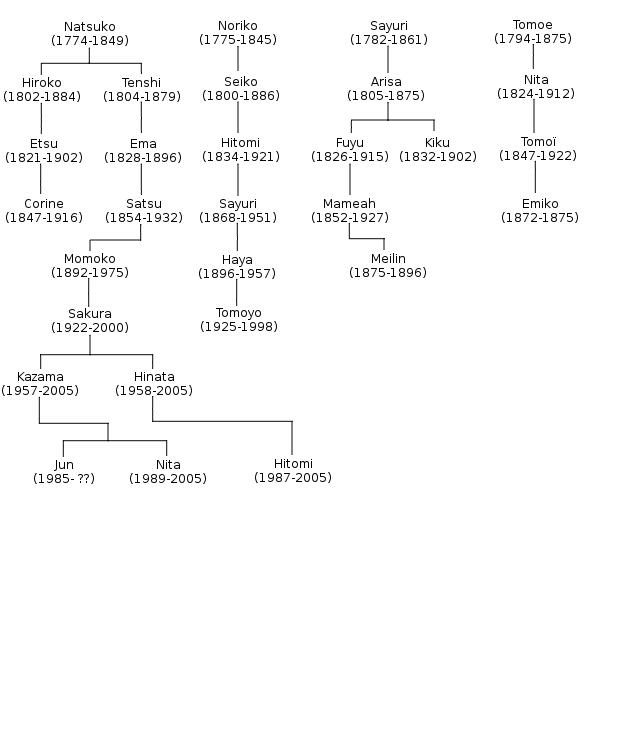 Article de l'encyclopédie des joueurs 722821gnalogie