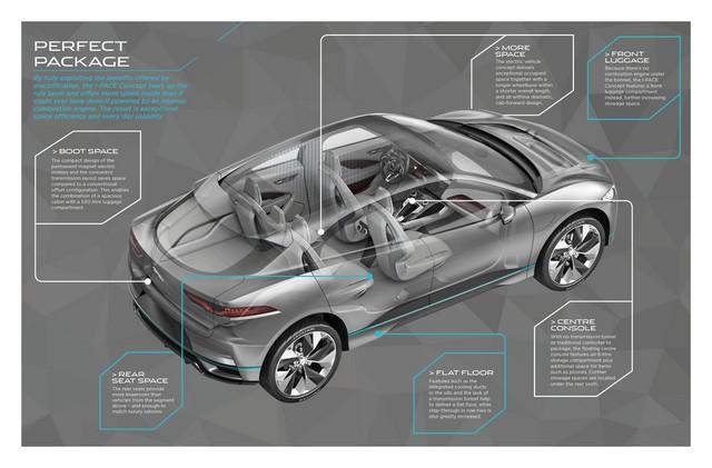 Jaguar Dévoile Le Concept I-PACE : Le SUV Électrique Performant 736934jagipaceinfoconceptperfectpackage141116