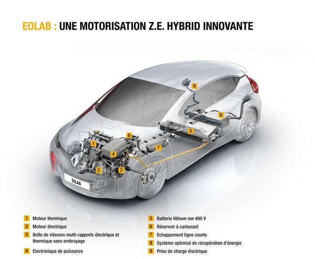 1l/100km : EOLAB, vitrine de l'innovation Renault pour l'environnement 745278EOLAB7