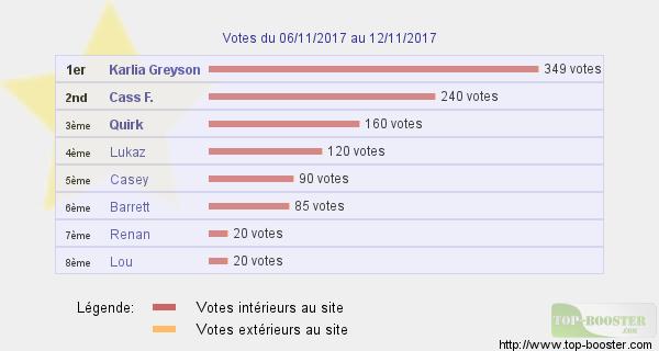 Top sites - Page 14 746076classementtemp