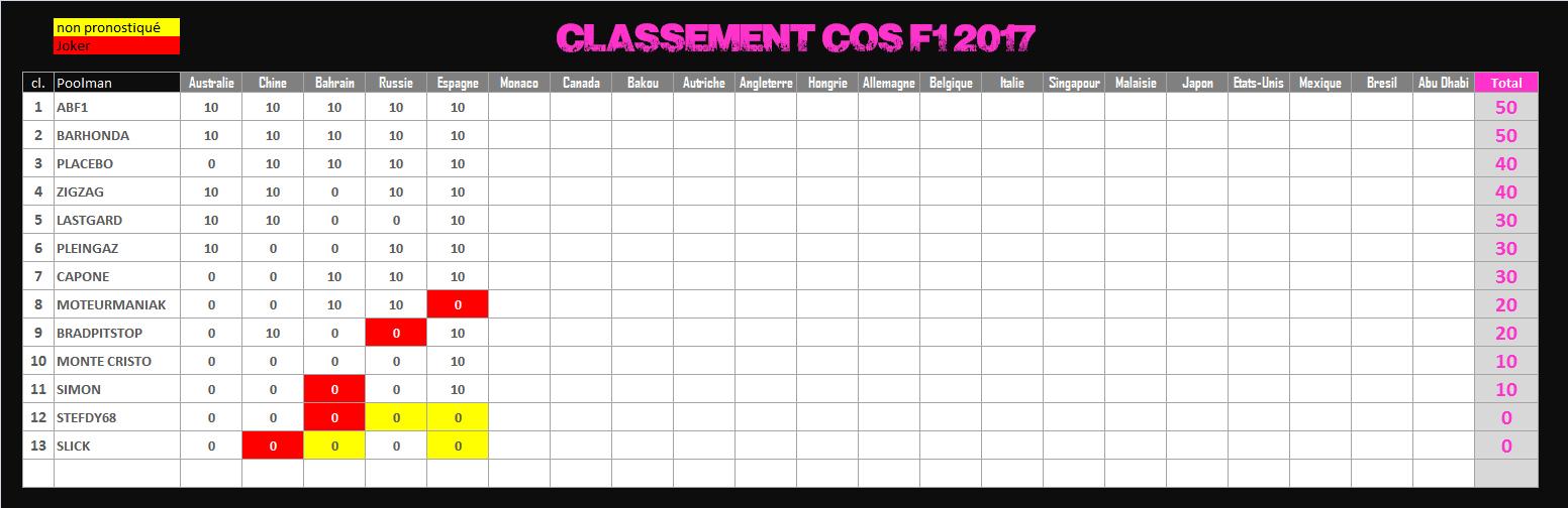 Pool de F1 - Page 6 750506CLCOS2017