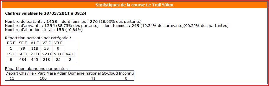 Ecotrail Paris 53kms . D+ 1000 - 26/03/2011 - Seb St Prest 769163ecotrail20112sd