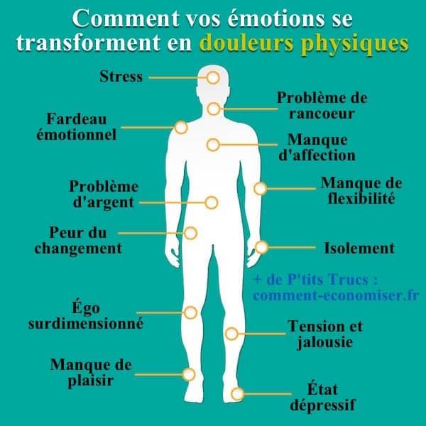 Émotions et Douleurs Physiques… 788559DOULEURSEMOTIONS