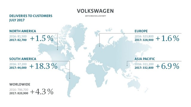 Le Groupe Volkswagen commence le second semestre avec une hausse de ses livraisons 814801mddb2017al00770largecopie21
