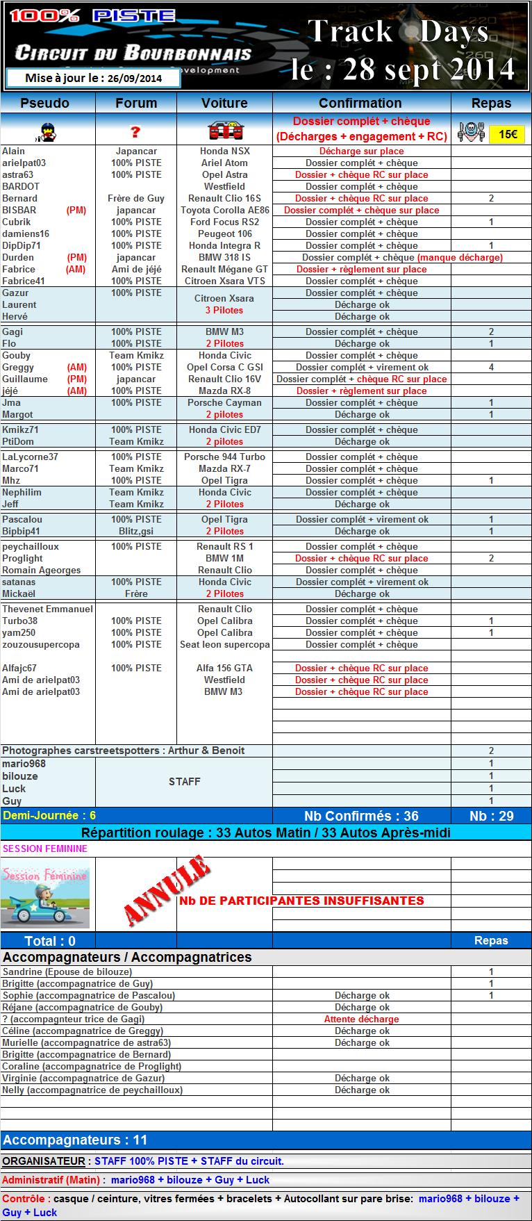 [28 Sept 2014] -100% PISTE au circuit du BOURBONNAIS [03] 814870suiviinscription28
