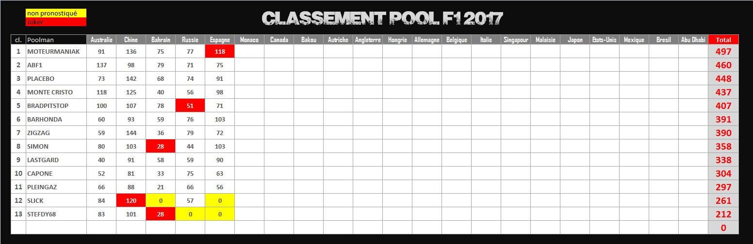 Pool de F1 - Page 6 879103CLPOOL2017