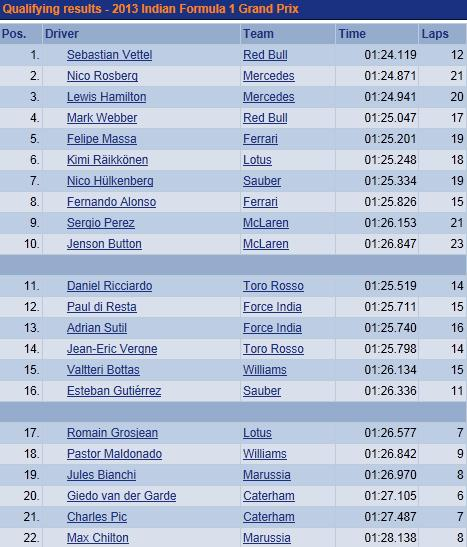 F1 GP d'Inde 2013 : (essais libres-1-2-3-Qualifications) 9086912013GPIndesamediQualifications