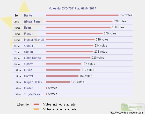 Top sites - Page 12 955861classementtemp