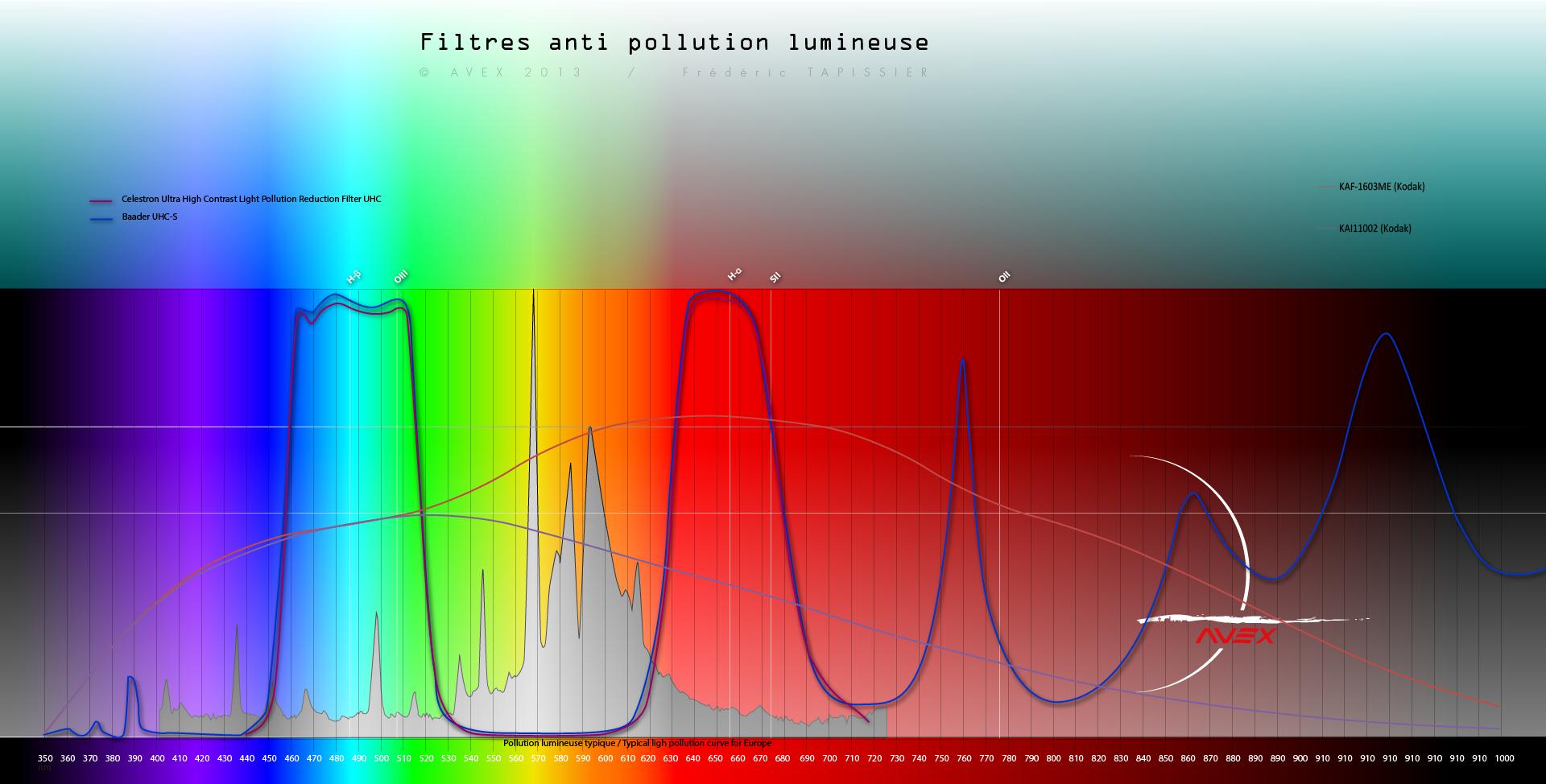 filtres - Les filtres en astronomie 966906spectrefiltreavex3
