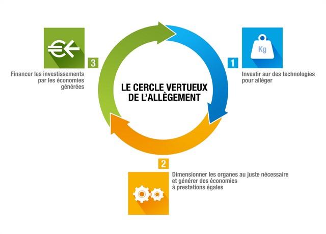 1l/100km : EOLAB, vitrine de l'innovation Renault pour l'environnement 9692586177716