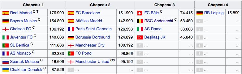 Analyse des Matchs de Ligue Des Champions 2017 - 2018 996857Capturedcran20170808180218