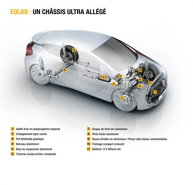 1l/100km : EOLAB, vitrine de l'innovation Renault pour l'environnement 9989006178216